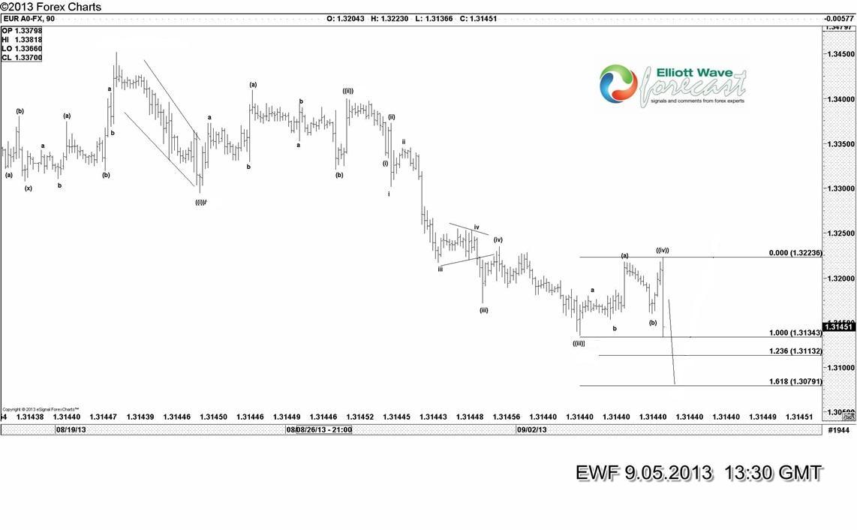 $EURUSD: Calling the swings lower