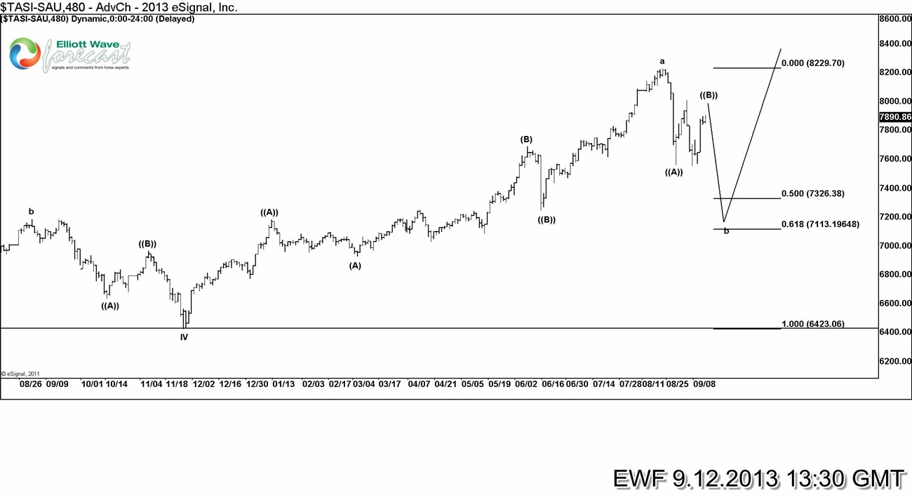 TASI 4H Analysis 08/27/2013 – Elliott Wave Forecast