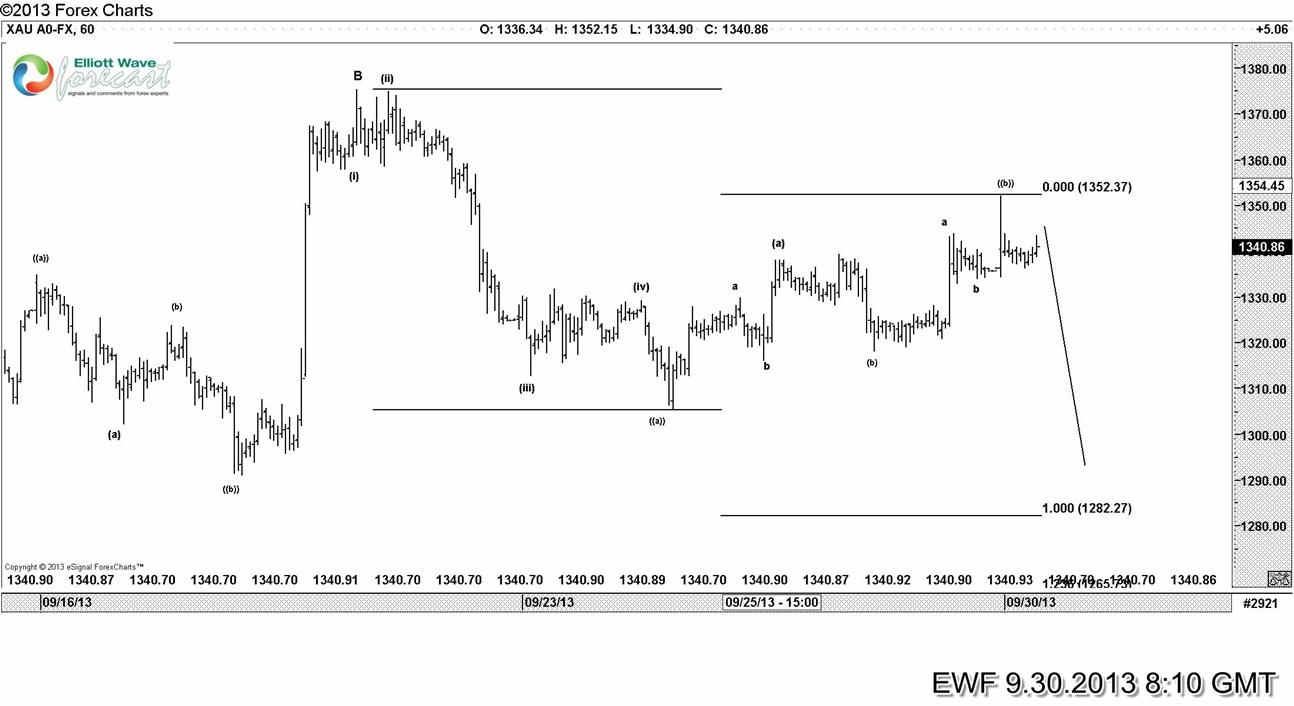 $Gold breaks lower