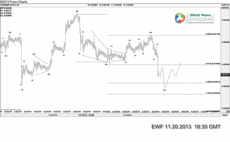 EURGBP A0-FX, 60