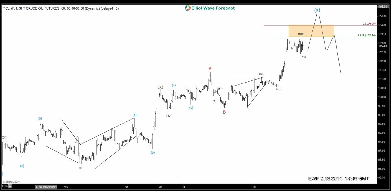 $CL_F (Oil) 1 Hour Elliott Wave Analysis Feb.19.2014