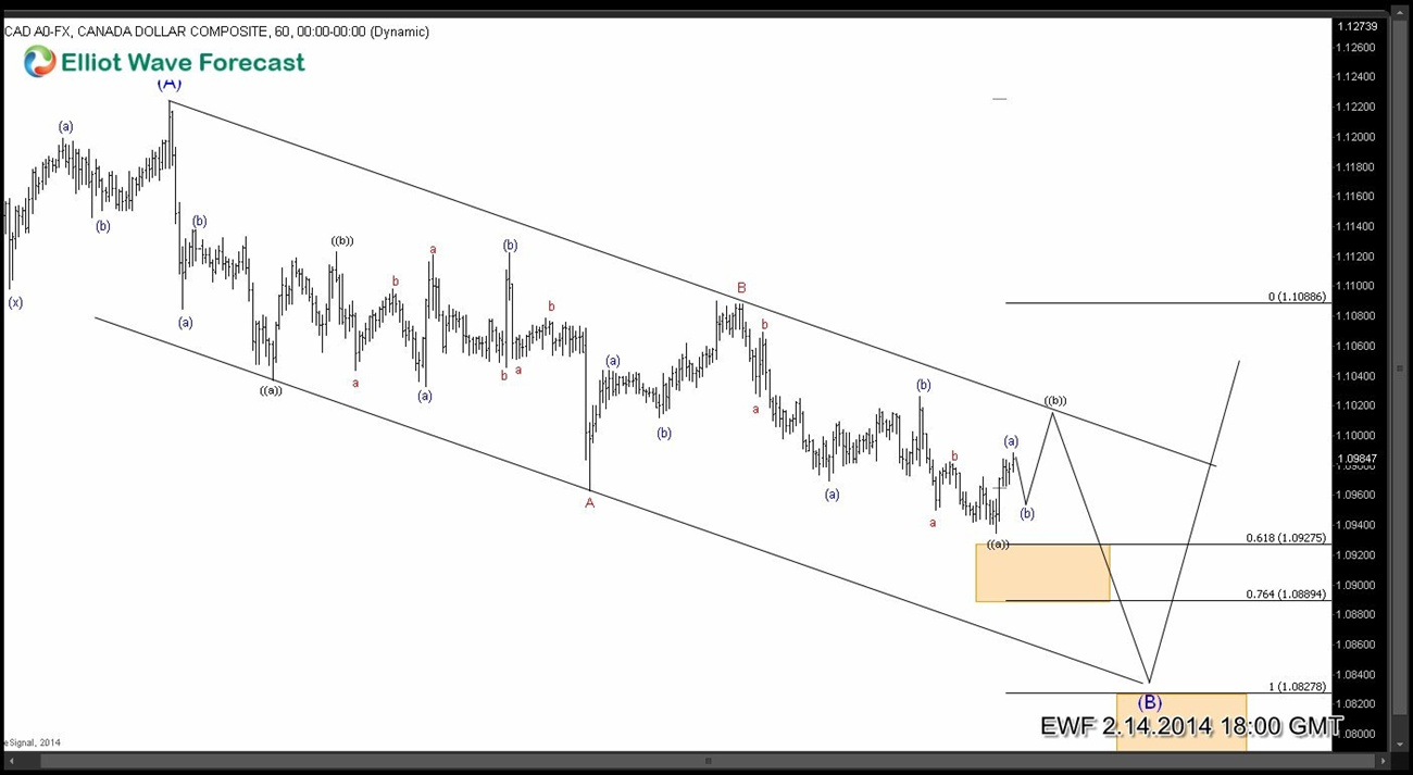 $USDCAD working on a 7 swing structure