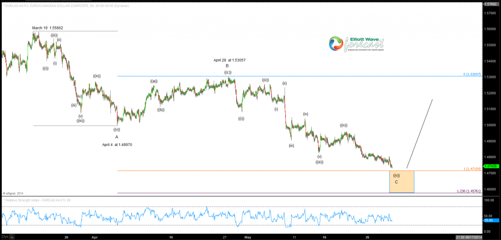 EURCAD zig-zag from March 19