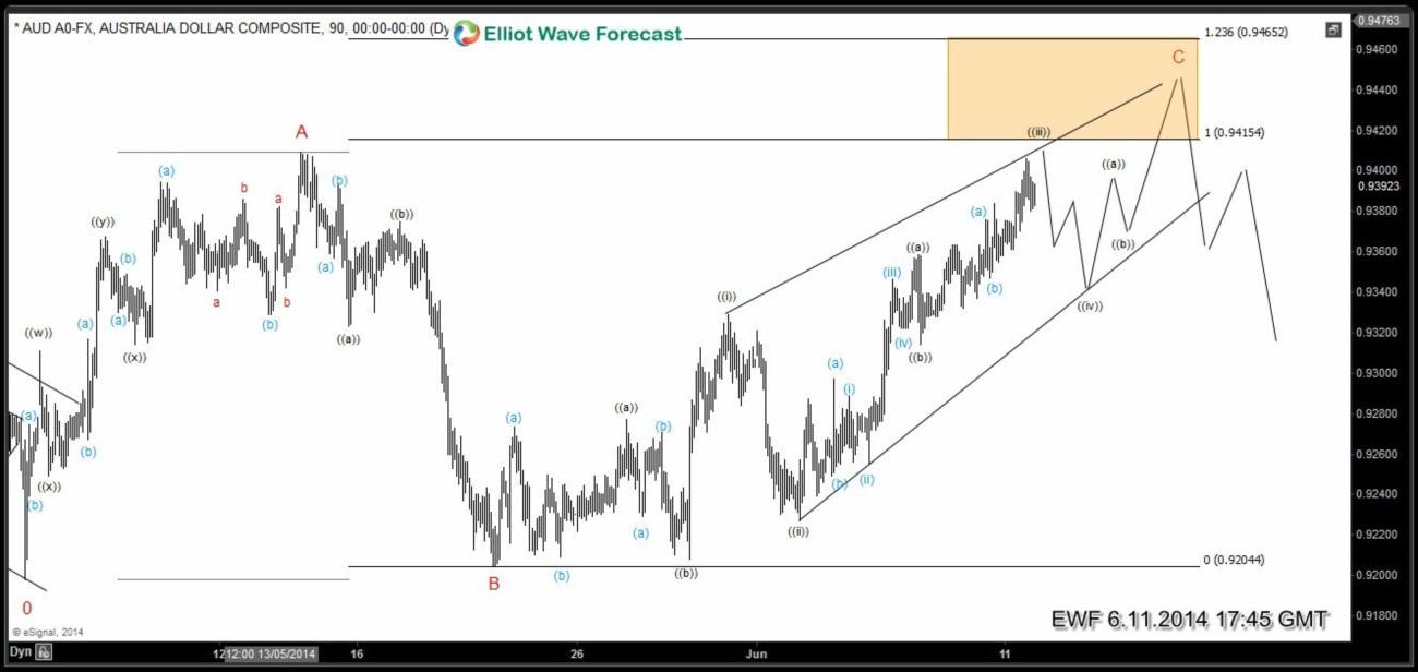 AUDUSD Elliott Wave FLAT / Ending Diagonal Structures