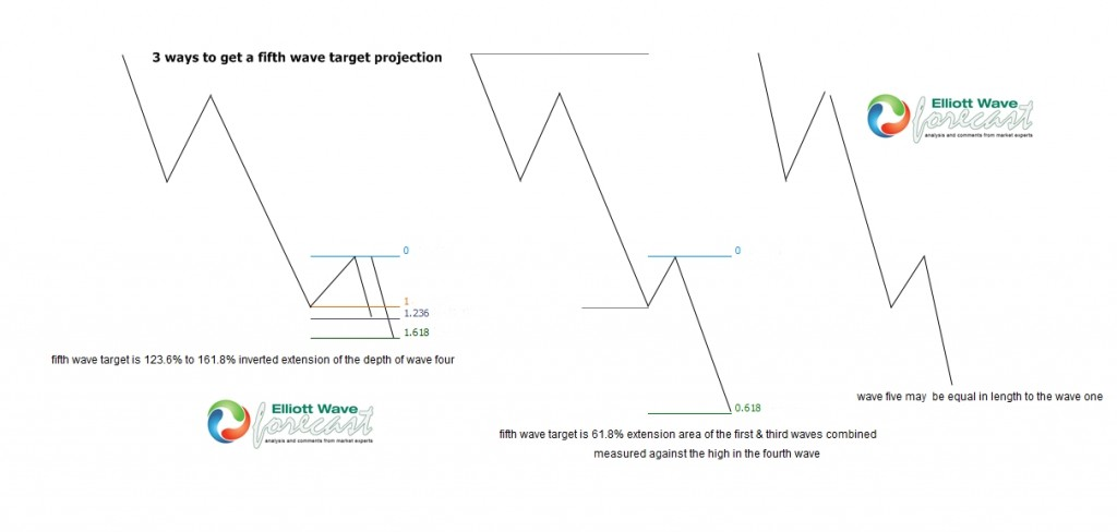 How to Get an Elliott Wave Fifth Wave Target