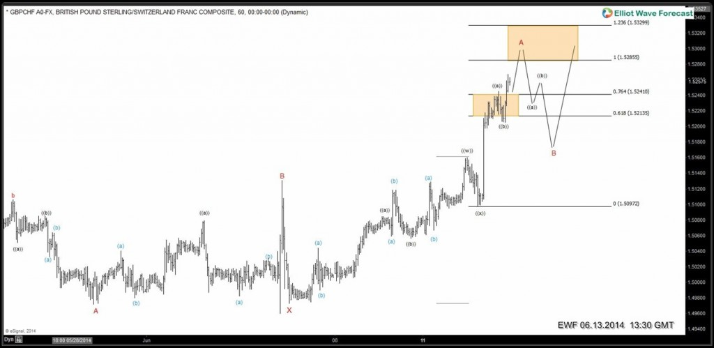 7 swings Elliott Wave Structure in GBPCHF ( NY update )