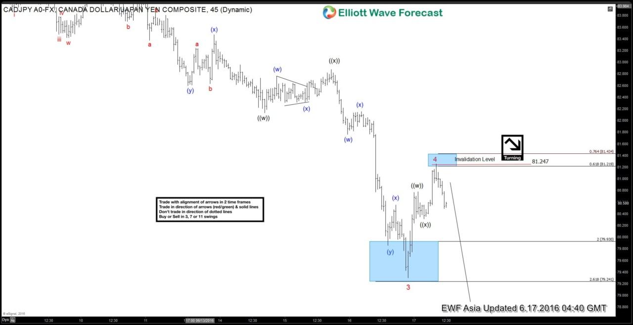 $CADJPY Short-term Elliott Wave Analysis 6.17.2016