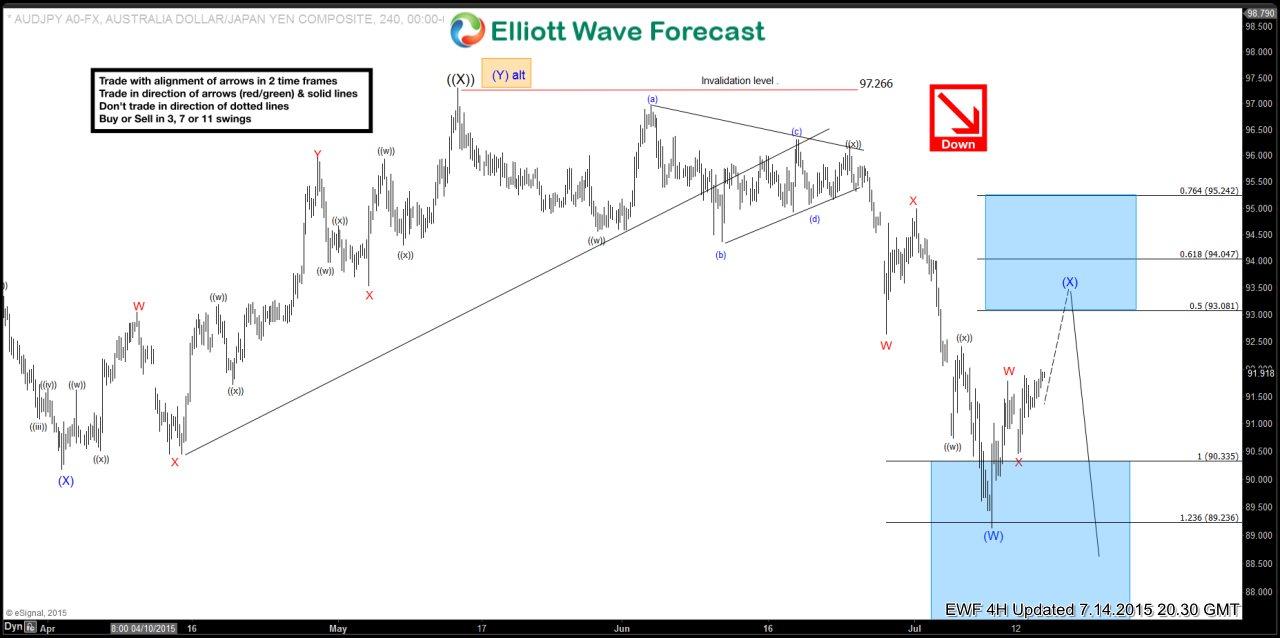 $AUD/JPY 4 Hour Elliott Wave Analysis 7.14.2015