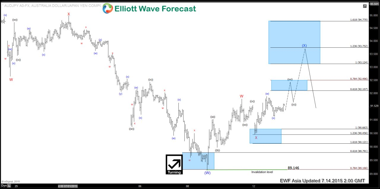 $AUD/JPY Short Term Elliott Wave Analysis 7.14.2015