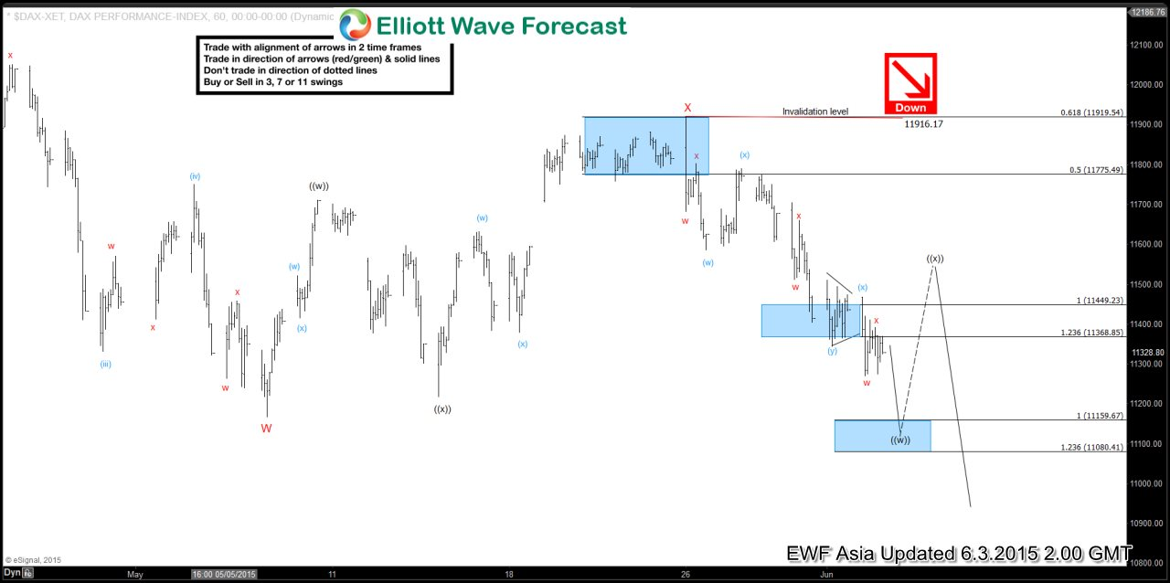 DAX Short Term Elliott Wave Analysis 6.3.2015