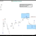 $DAX Short-term Elliott Wave Analysis 7.6.2016