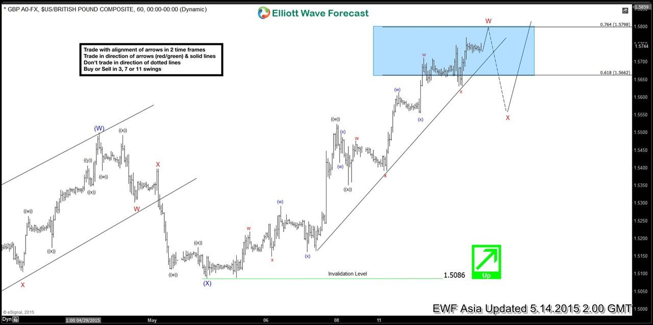 $GBP/USD Short Term Elliott Wave Analysis 5.14.2015