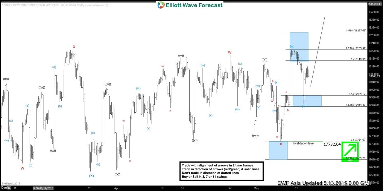 Dow Jones (INDU) Short Term Elliott Wave Update 5.13.2015