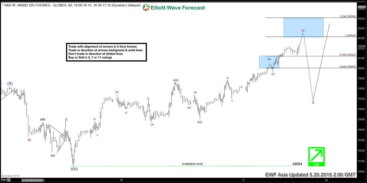 Nikkei 225 Short Term Elliott Wave Analysis 5.20.2015
