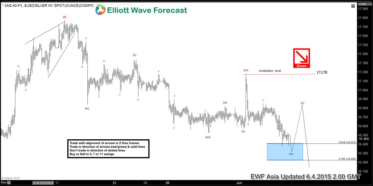 Silver Short Term Elliott Wave Analysis 6.4.2015