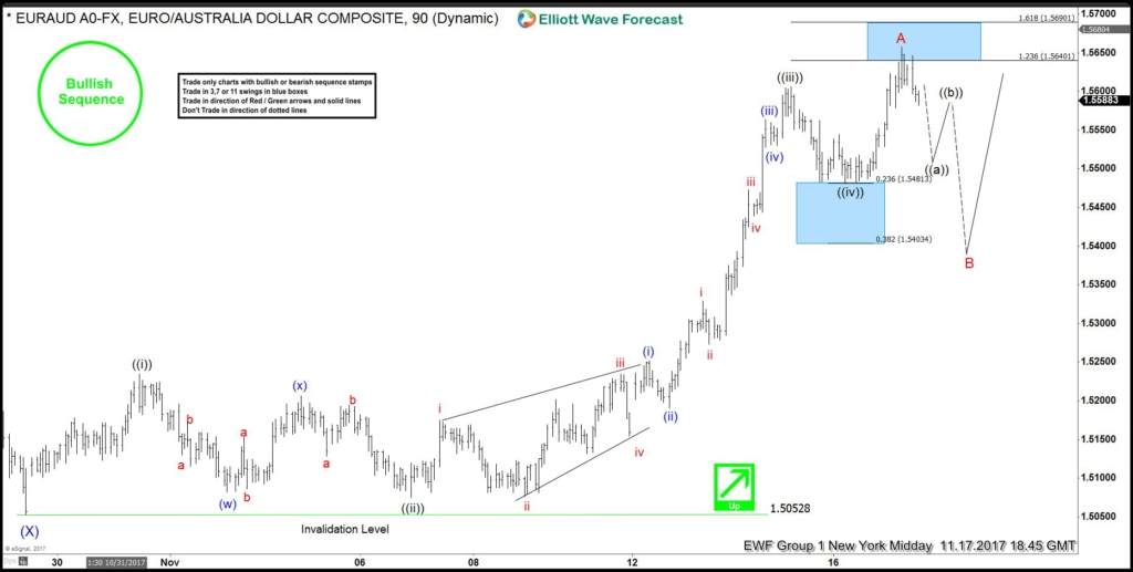 EURAUD Showing 5 Waves Impulse