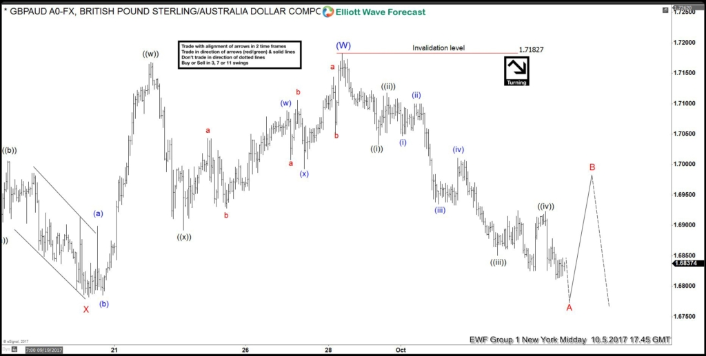 GBPAUD Elliott Wave View: Showing Impulse