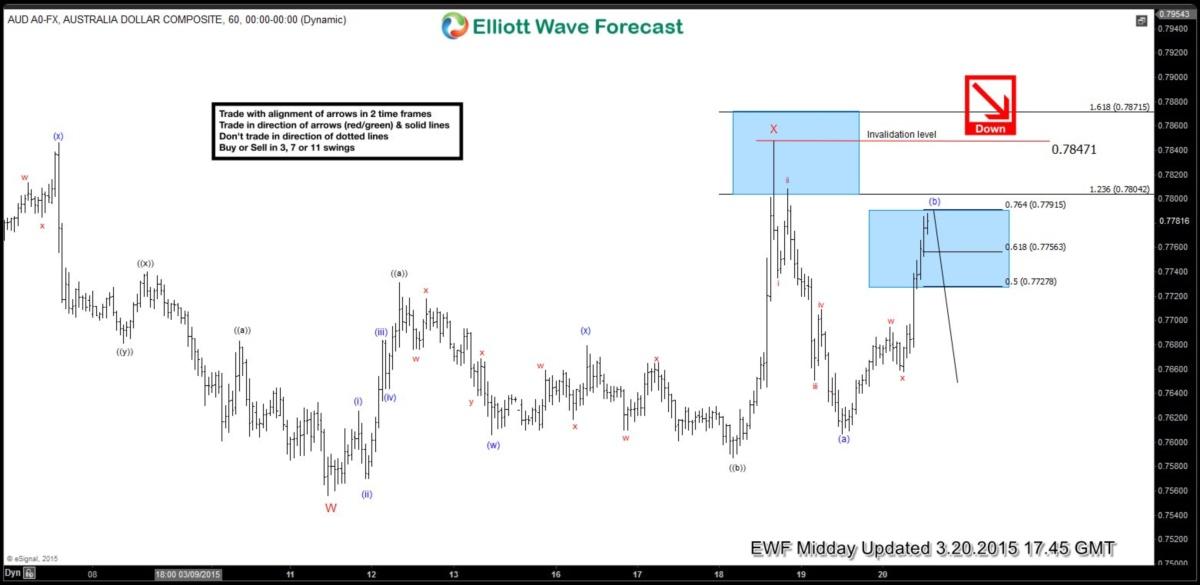 Elliott Waves forecasted the break lower in AUDUSD