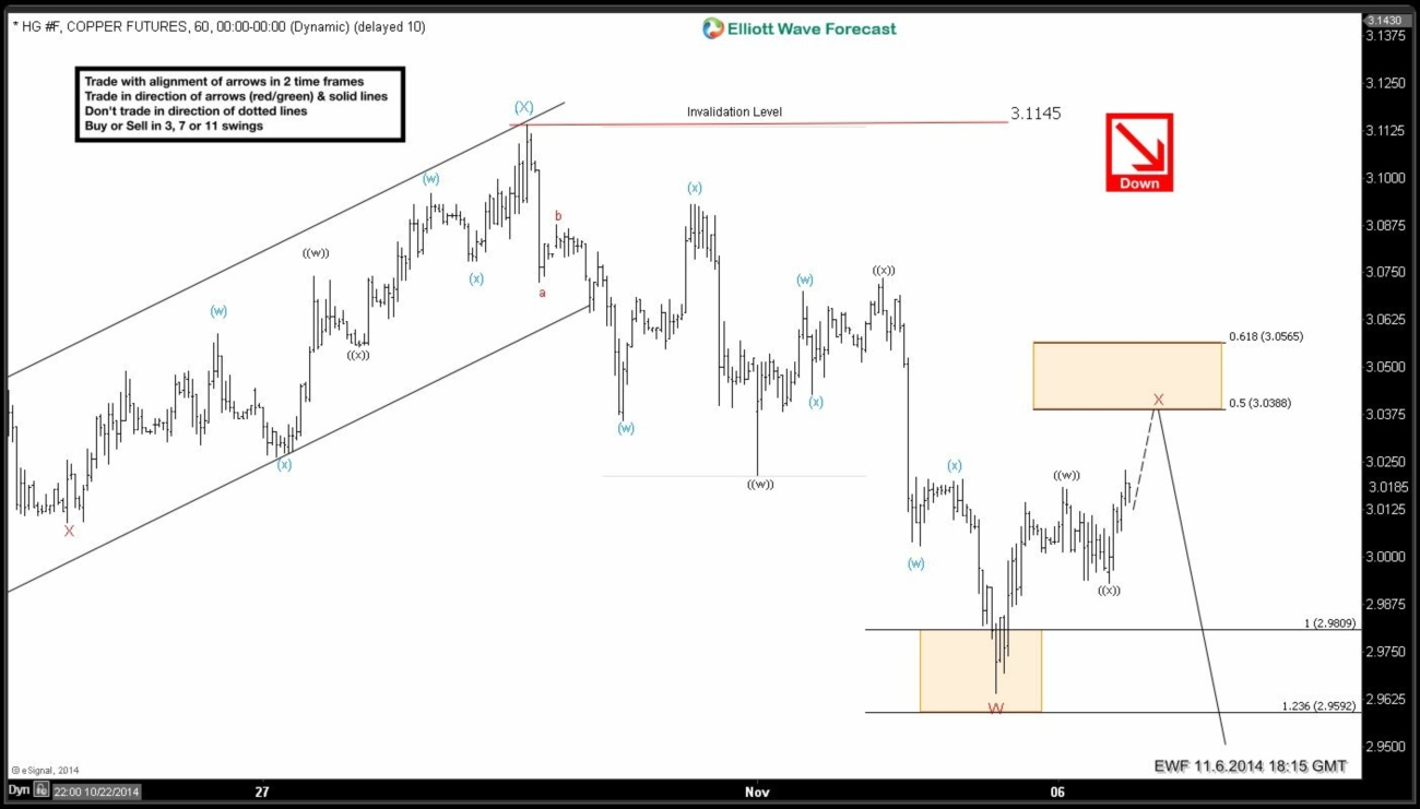 HG_F (Copper) 1 Hour Elliott Wave Analysis 11.6.2014