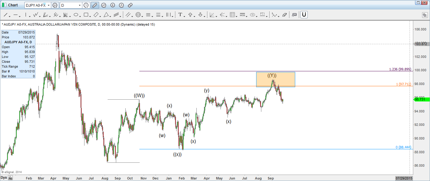Equal leg in AUD/JPY