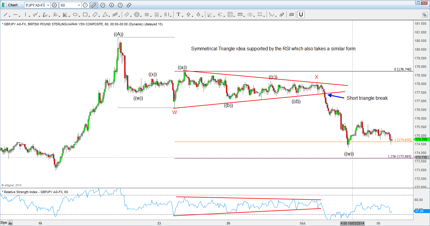 Symmetrical Triangle in GBP/JPY
