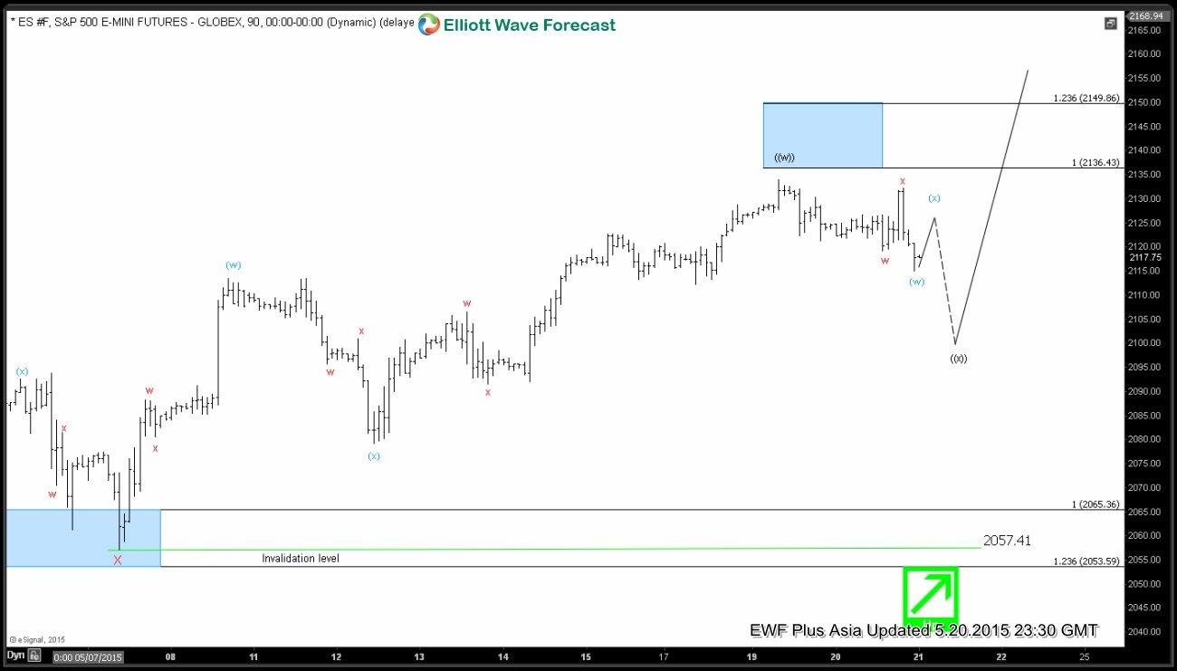 S&P E-Mini (ES_F) Short Term Elliott Wave Update 5.21.2015