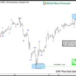 ES_F Index Elliott Wave: Resuming Higher