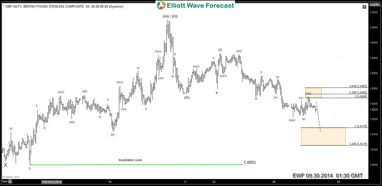 GBPUSD: Elliott Waves forecasting the path from 9.16.2014