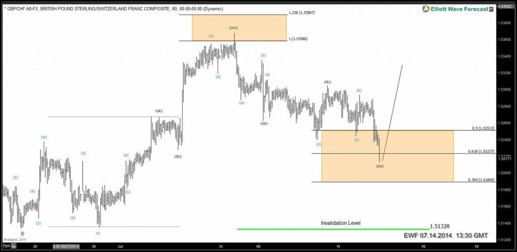 GBPCHF-swing5-done-2