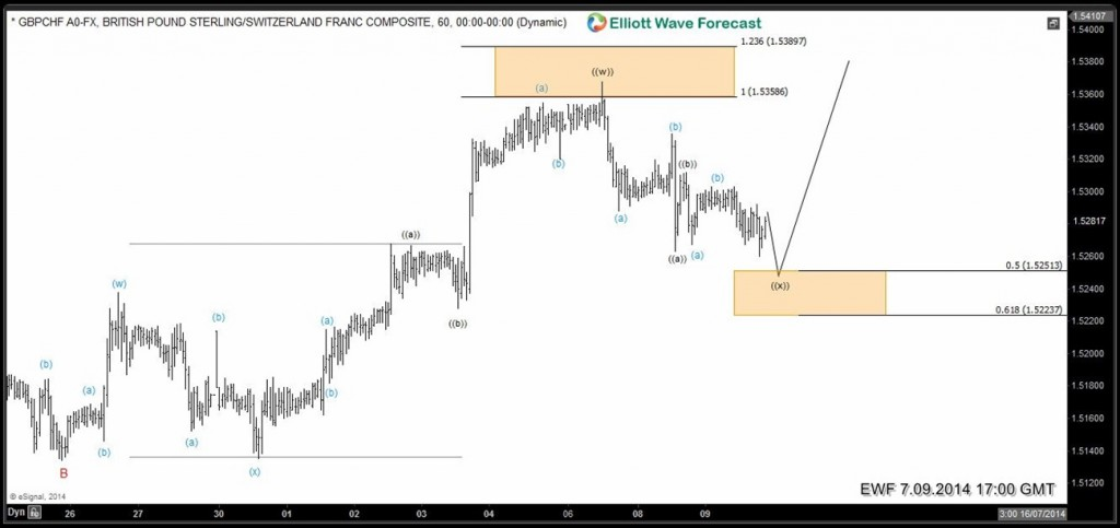 GBPCHF-swing5-done