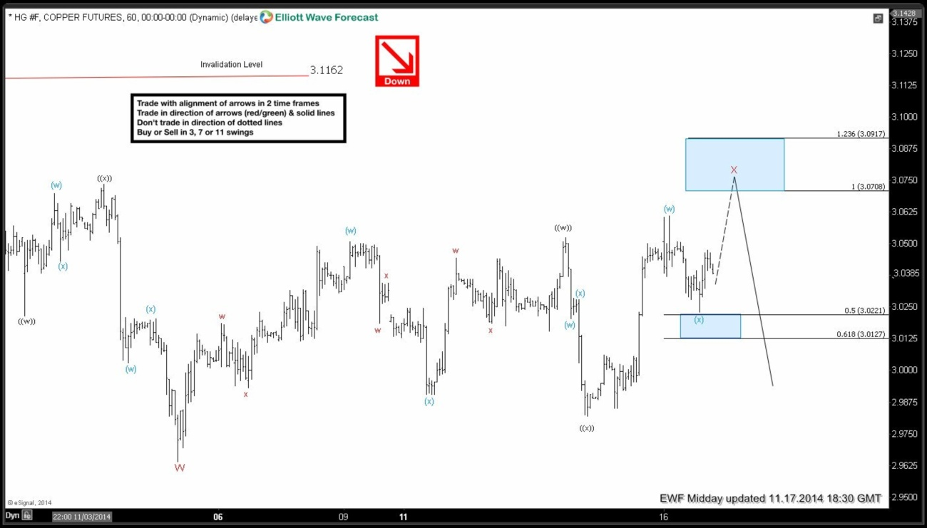 HG_F (Copper) Short-term Elliott Wave Analysis 11.17.2014