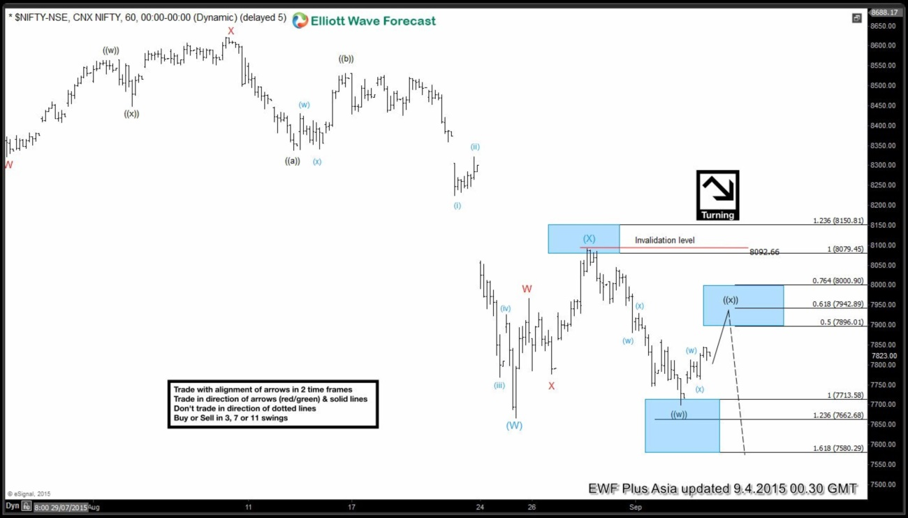 Nifty Short Term Elliott Wave Update 9.3.2015
