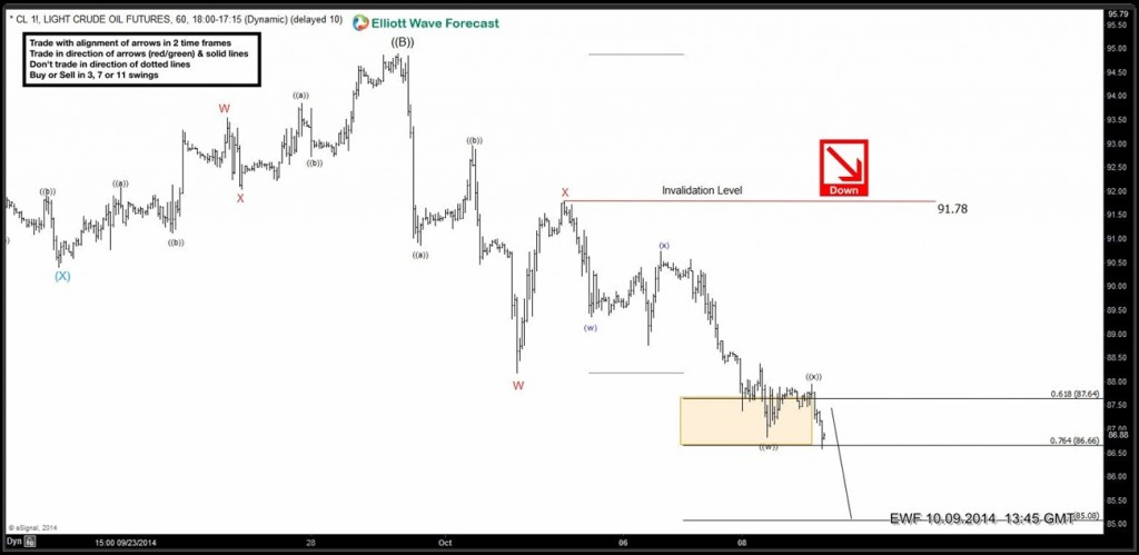 OIL: Elliott Waves forecasting the path from 09.25.2014