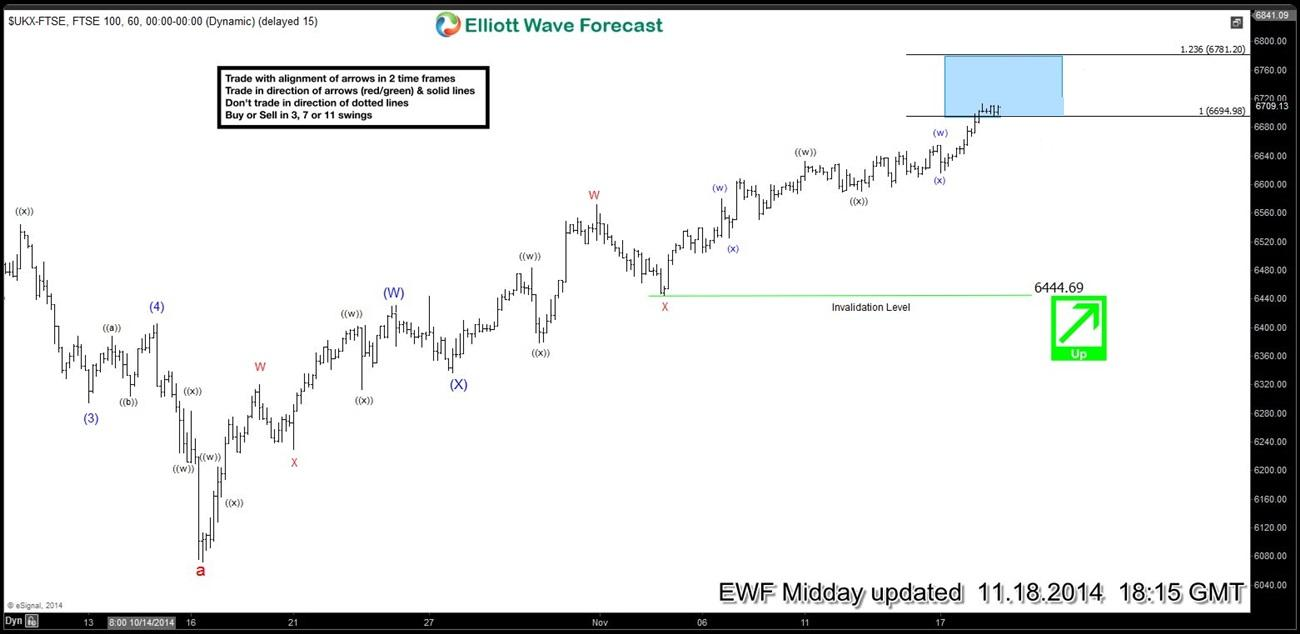 FTSE : Elliott Wave (Long) Setup hits targets