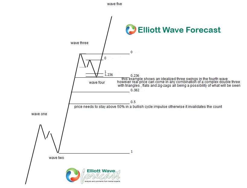 What to look for in an Elliott Wave four