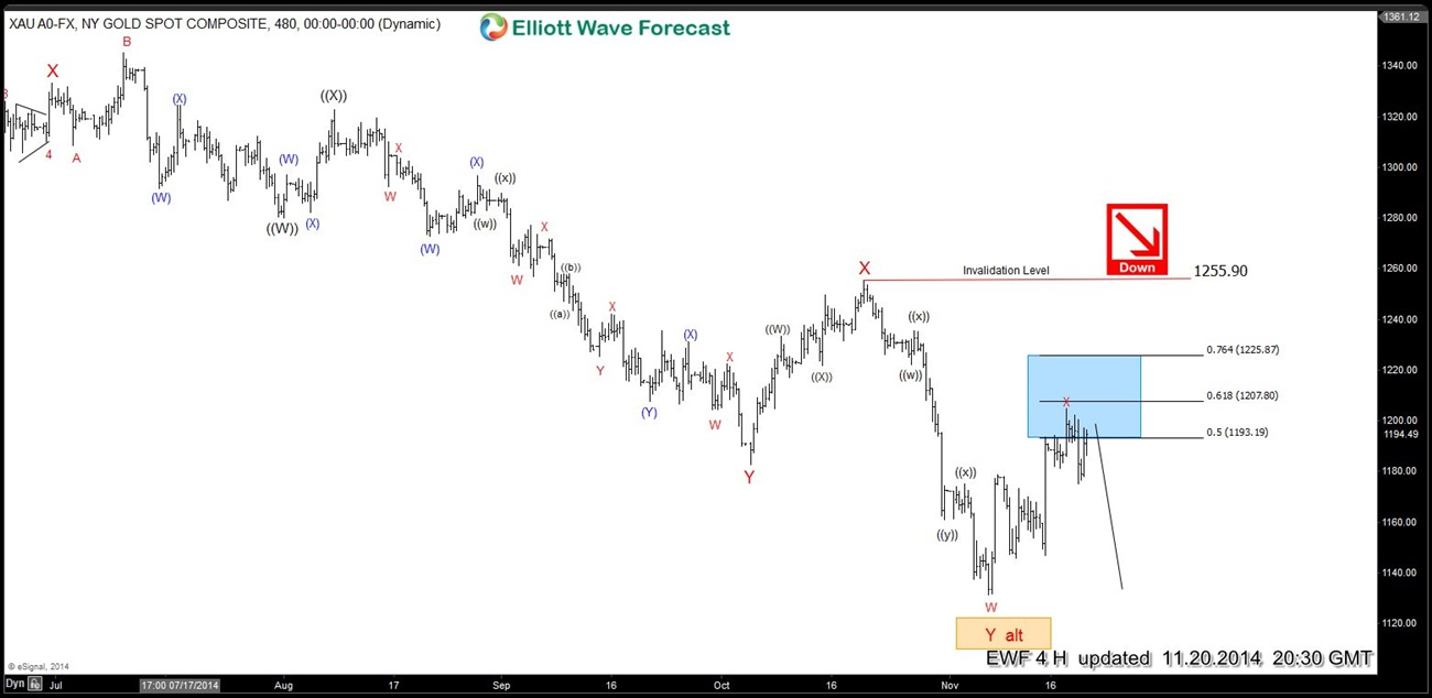 XAU (Gold) Mid-term Elliott Wave Analysis 11.20.2014