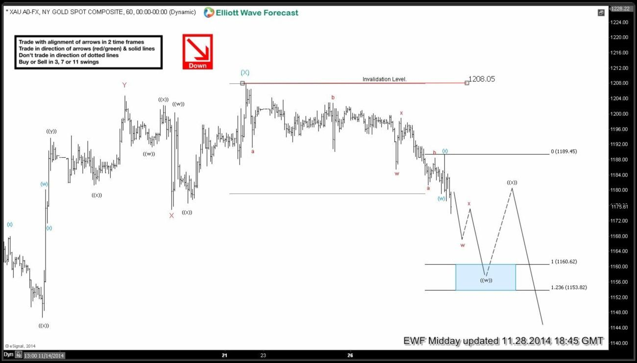 $XAUUSD (Gold) Short-term Elliott Wave Analysis 11.28.2014