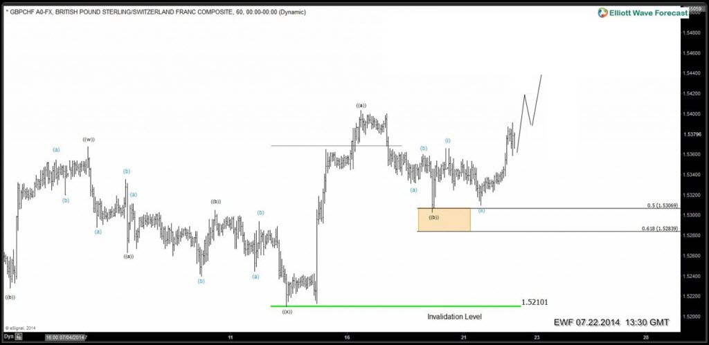 7 swings Elliott Wave Structure in GBPCHF ( Asia update )