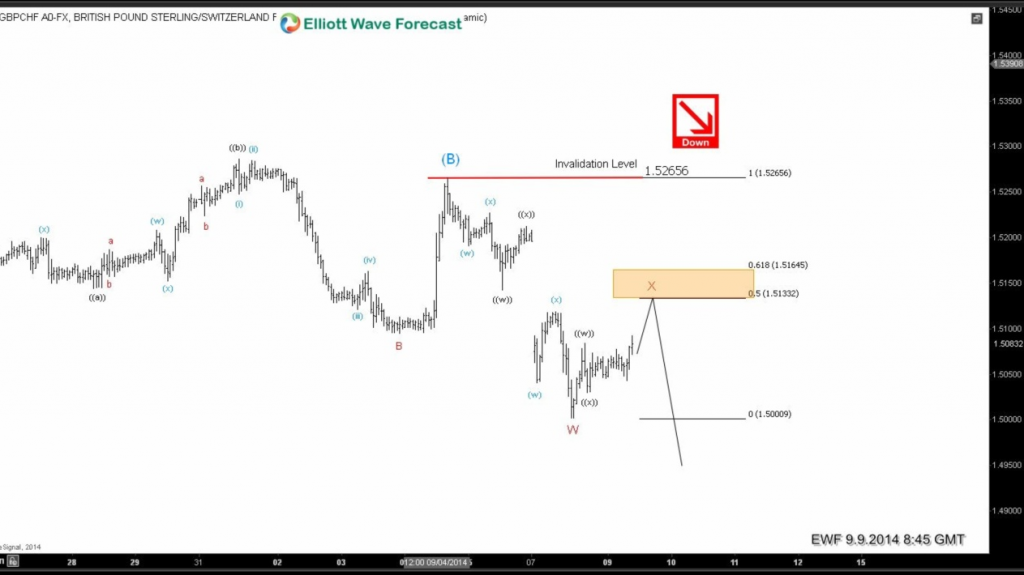 GBPCHF: Elliott Wave analysis calling the drop (Part 2)