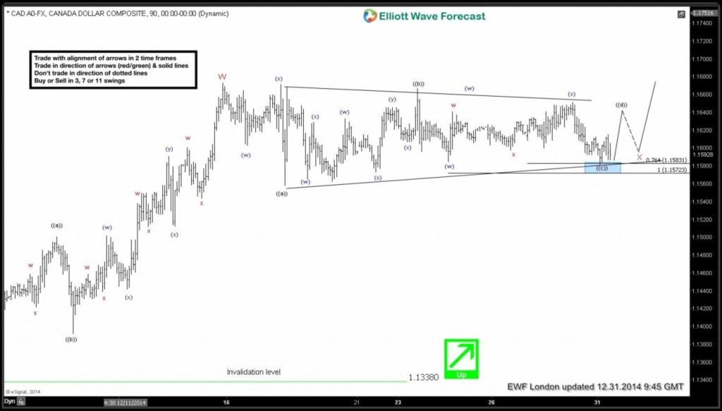 $USDCAD: Elliott Waves forecasting the rally & buying the dips