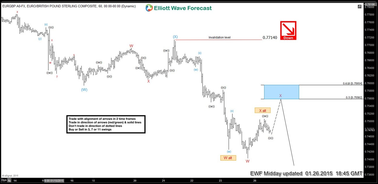 EURGBP Short-term Elliott Wave Analysis 1.26.2015