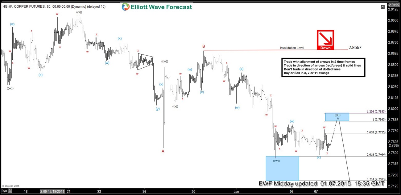 $HG_F (Copper) Short-term Elliott Wave Analysis 1.7.2015