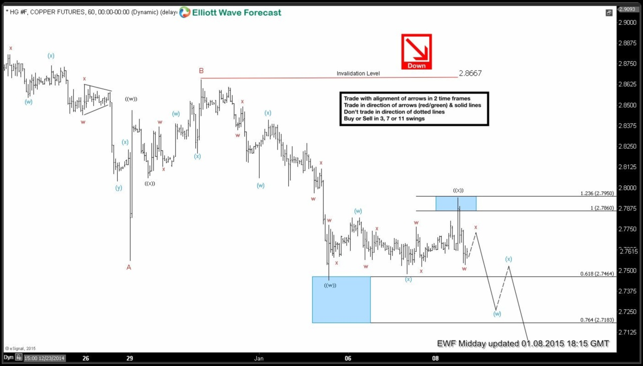 $HG_F (Copper) Short-term Elliott Wave Analysis 1.8.2015