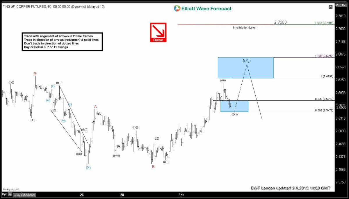 $HG_F (Copper) Short-term Elliott Wave Analysis 2.4.2015