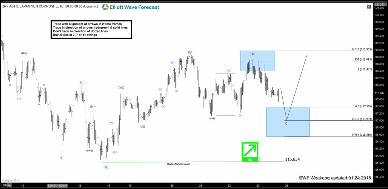 USDJPY Short-term Elliott Wave Analysis 1.24.2015