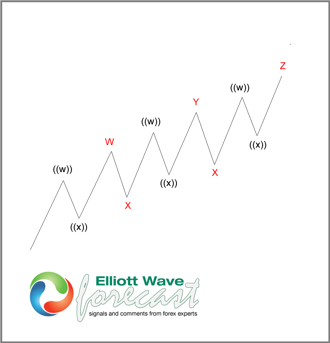 Triple Three Elliott Wave Structure