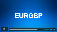 EURGBP Elliott Wave Setup Video