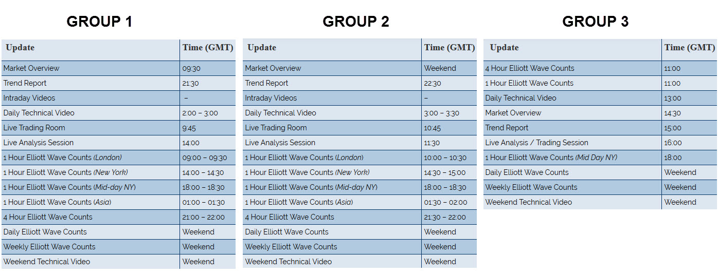 EWF scheduling all 3 groups