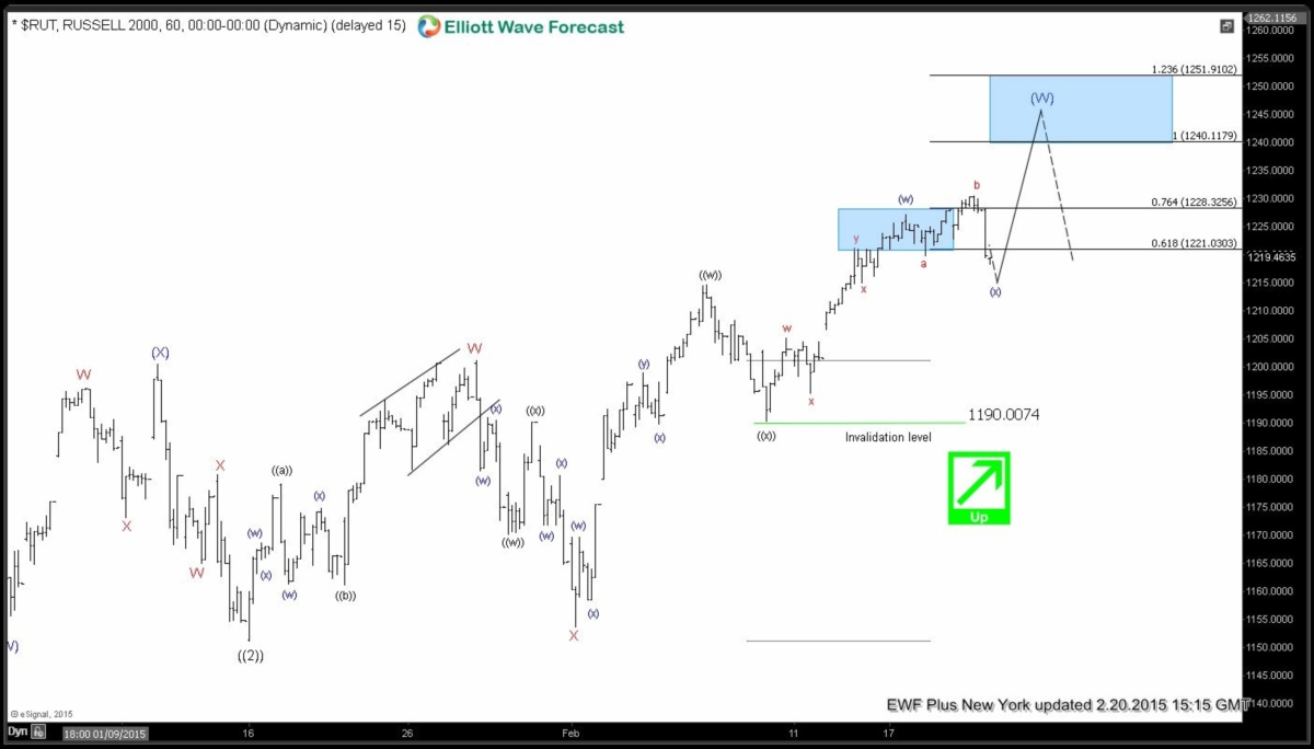 $RUT RUSSELL 6020150220152134