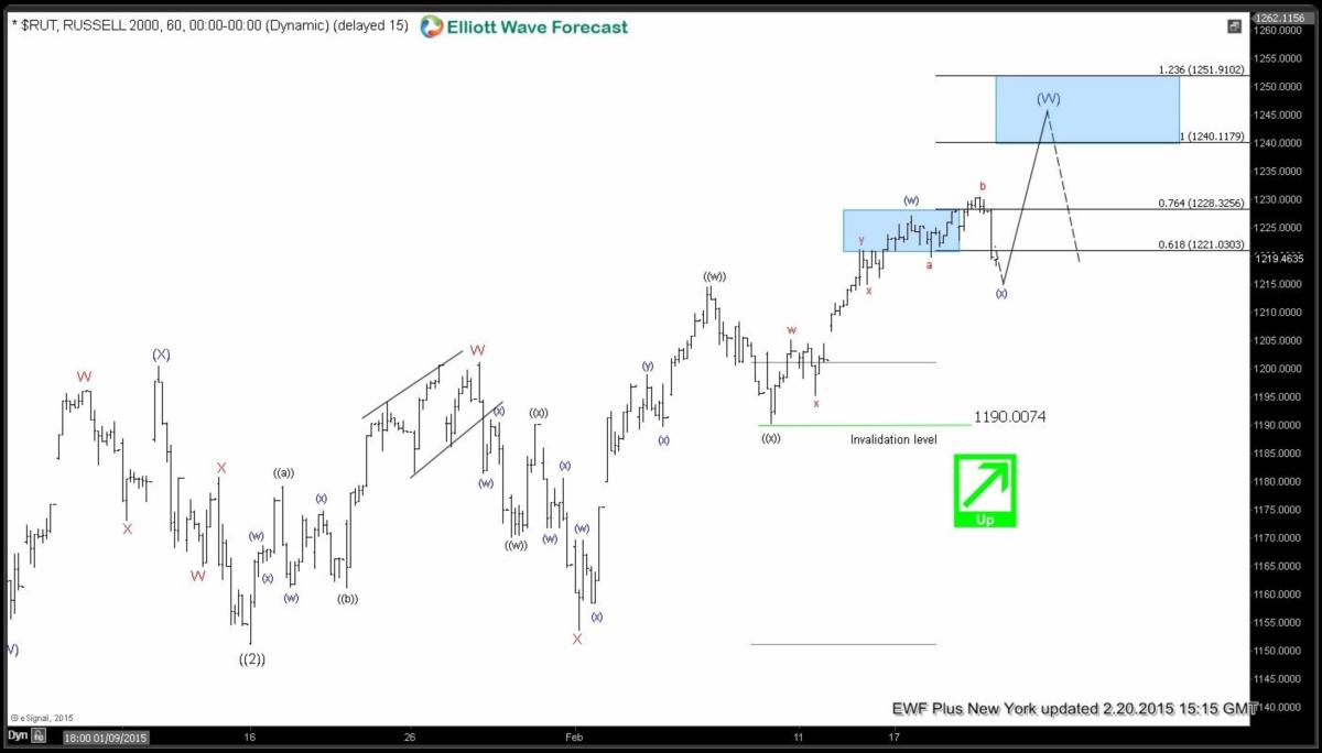 $RUT RUSSELL Short-term Elliott Wave Analysis 2.20.2015